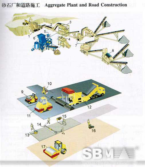 Aggregate plant and road construction crusher